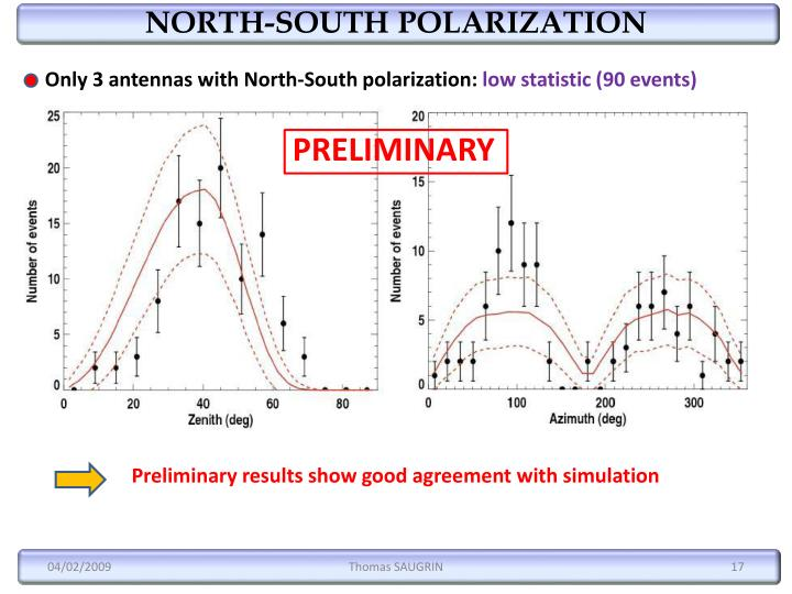 NORTH-SOUTH POLARIZATION