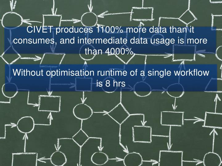 CIVET produces 1100% more data than it consumes, and intermediate data usage is more than 4000%.