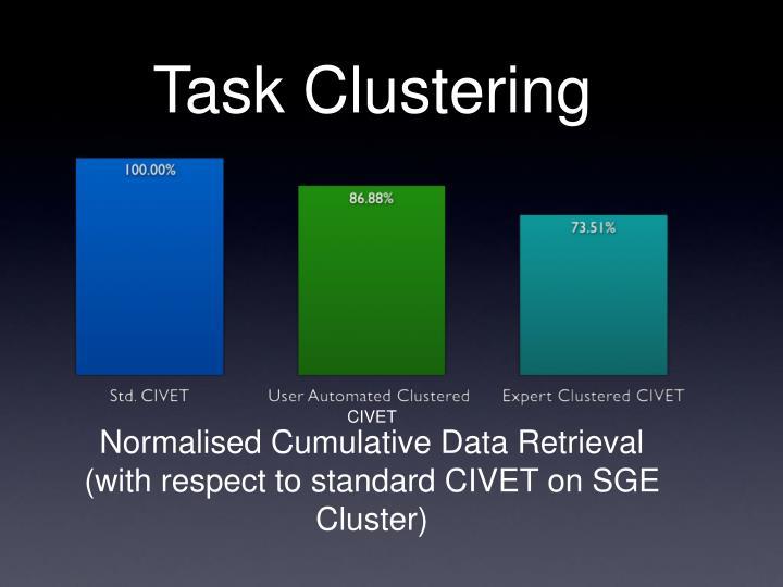 Task Clustering