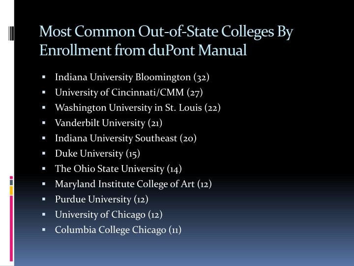 Most Common Out-of-State Colleges By Enrollment from