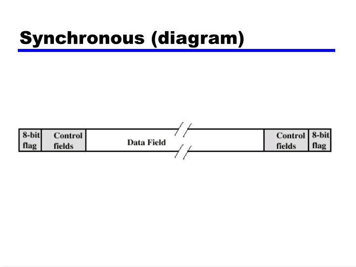 Synchronous (diagram)