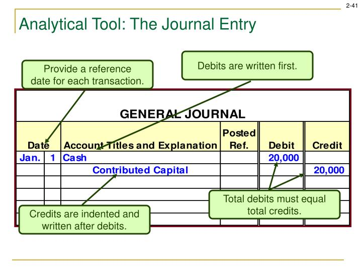 Debits are written first.