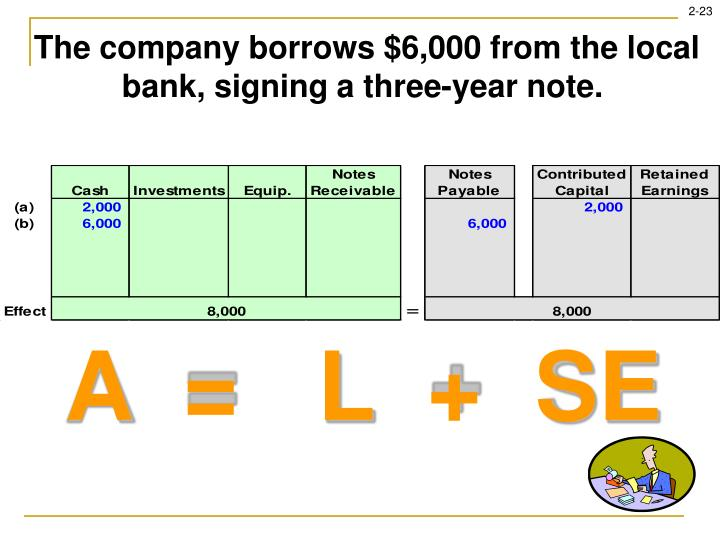 The company borrows $6,000 from the local bank, signing a three-year note.