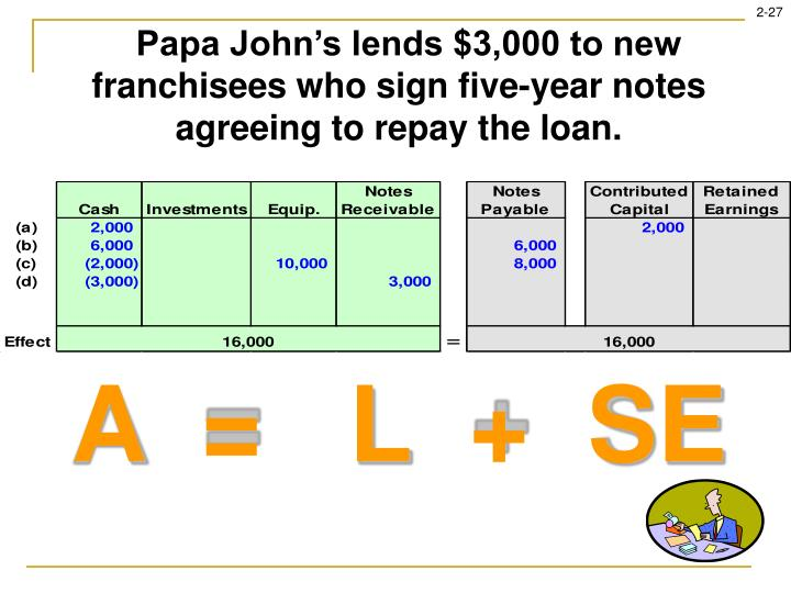 Papa John's lends $3,000 to new franchisees who sign five-year notes agreeing to repay the loan.