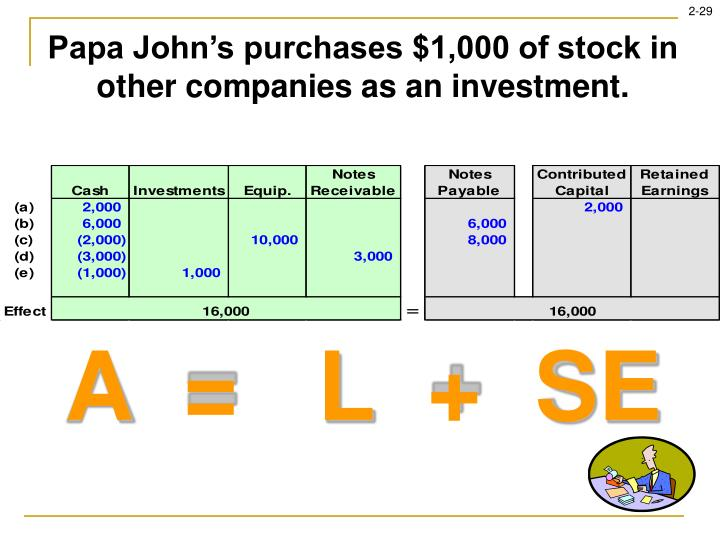 Papa John's purchases $1,000 of stock in other companies as an investment.