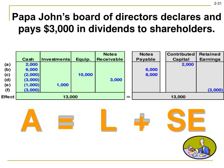Papa John's board of directors declares and pays $3,000 in dividends to shareholders.