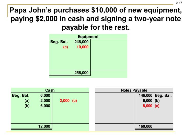 Papa John's purchases $10,000 of new equipment, paying $2,000 in cash and signing a two-year note payable for the rest.