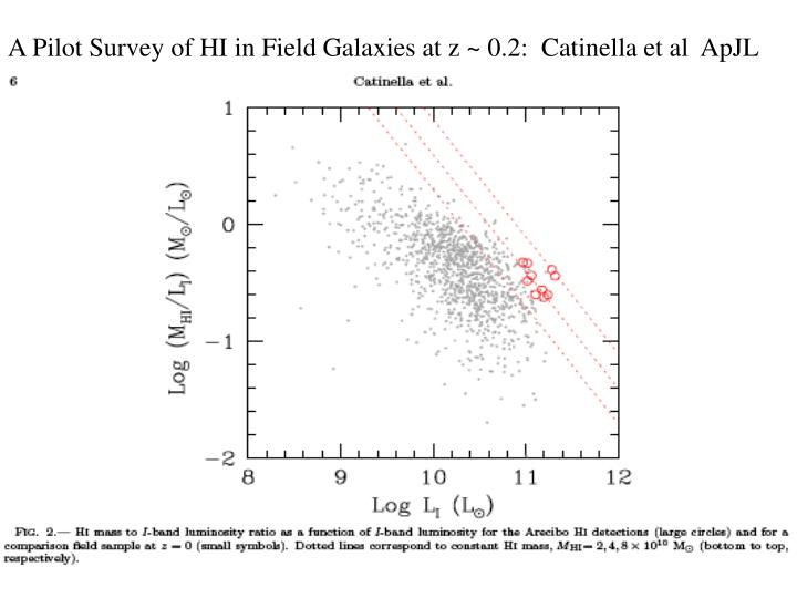 A Pilot Survey of HI in Field Galaxies at z ~ 0.2:  Catinella et al  ApJL