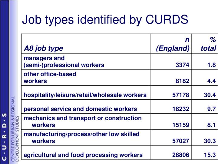 Job types identified by CURDS