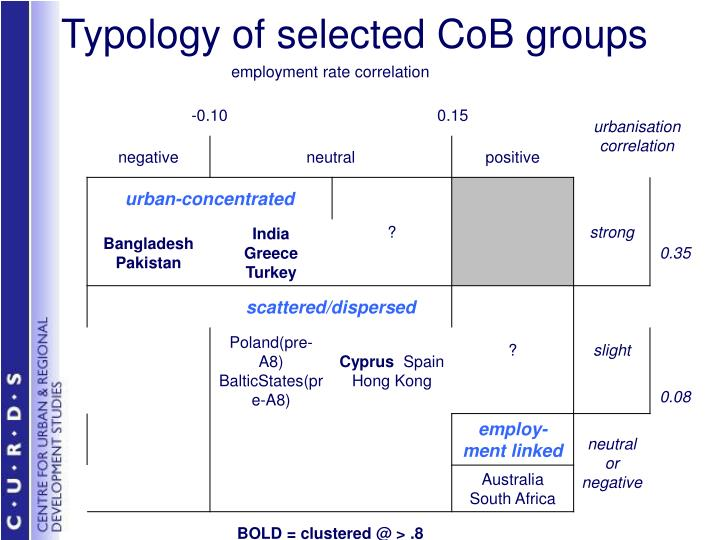 Typology of selected CoB groups