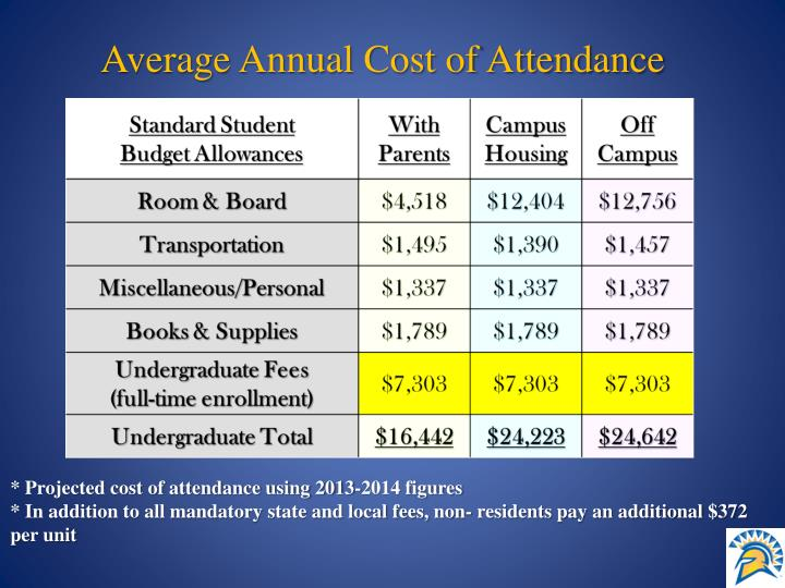 Average Annual Cost of Attendance