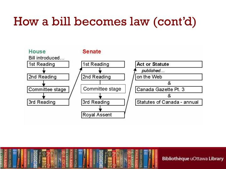 How a bill becomes law (cont'd)