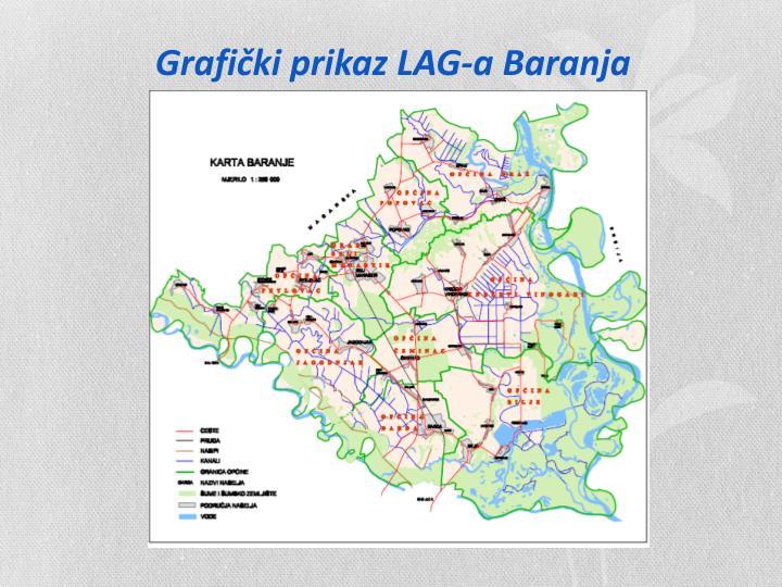 Grafički prikaz LAG-a Baranja