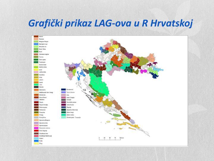 Grafički prikaz LAG-ova u R Hrvatskoj