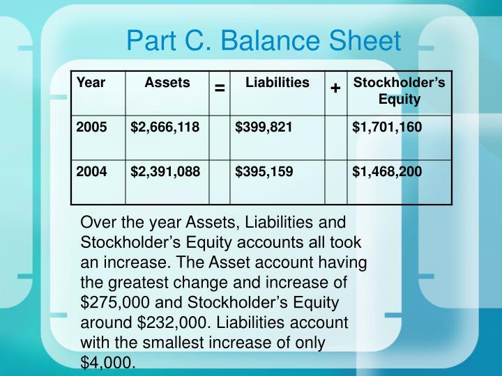 Part C. Balance Sheet