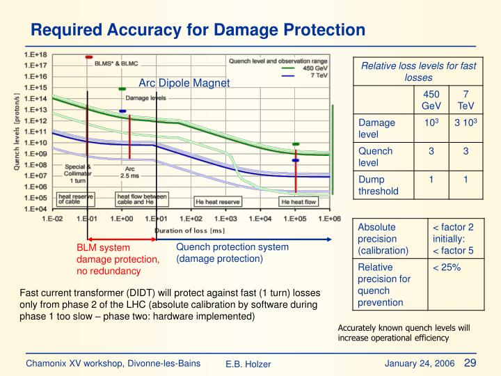 Required Accuracy for Damage Protection
