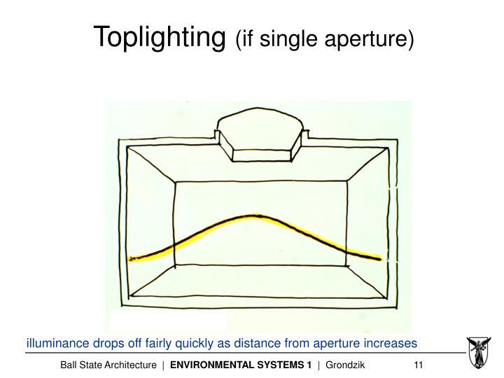 Toplighting