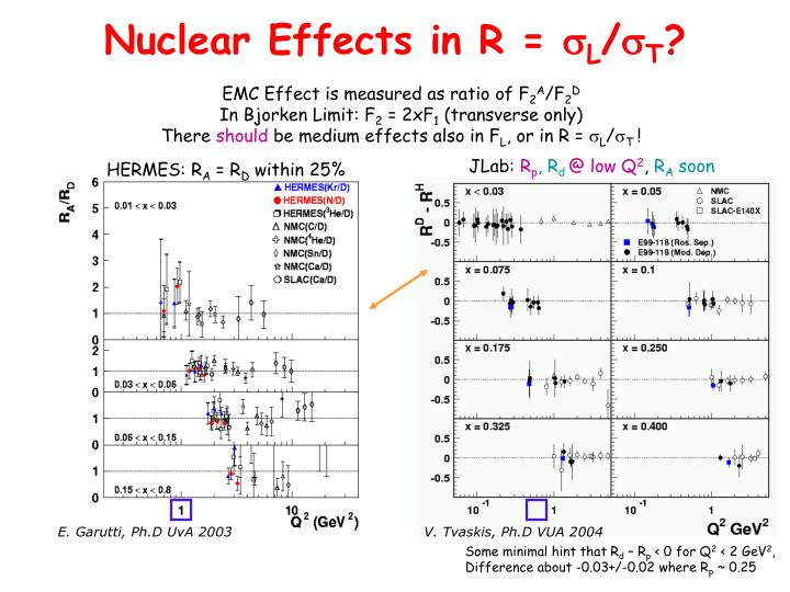 Nuclear Effects in R =