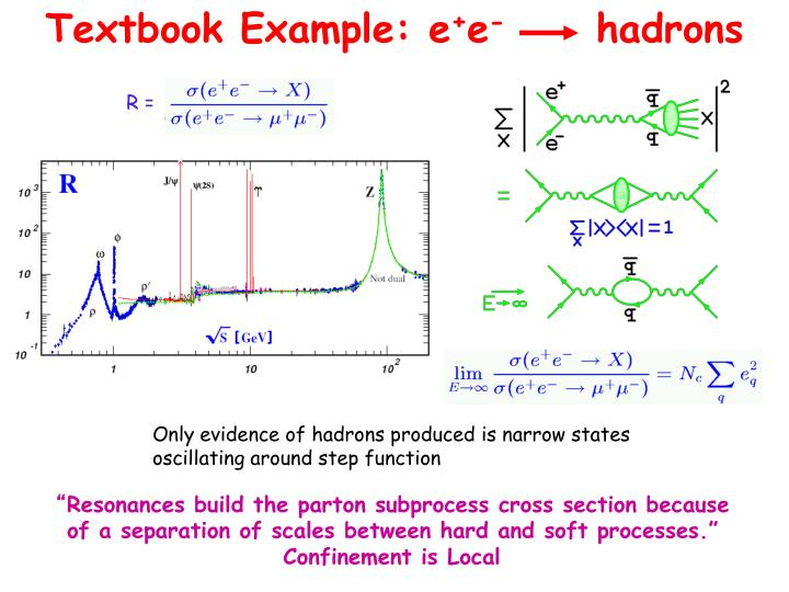 Textbook example e e hadrons