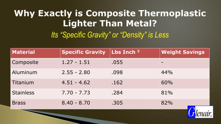 Why Exactly is Composite Thermoplastic