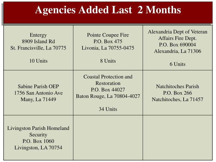 Agencies Added Last  2 Months