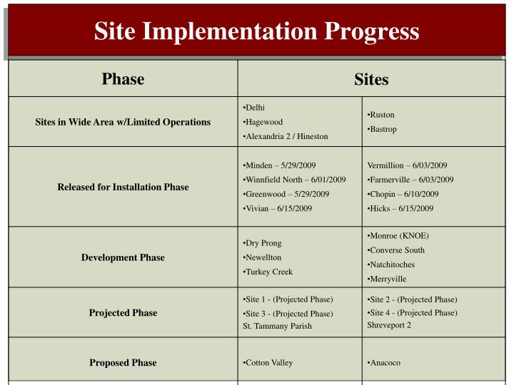 Site Implementation Progress