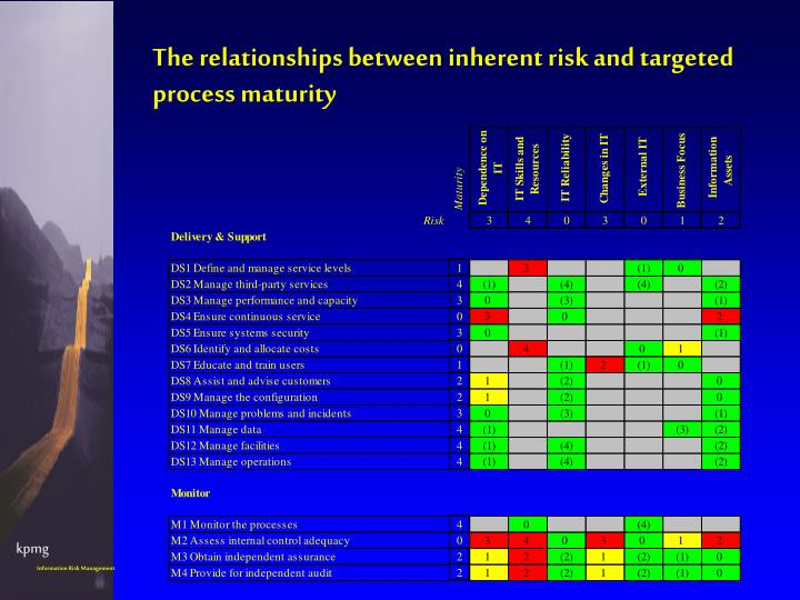 The relationships between inherent risk and targeted process maturity