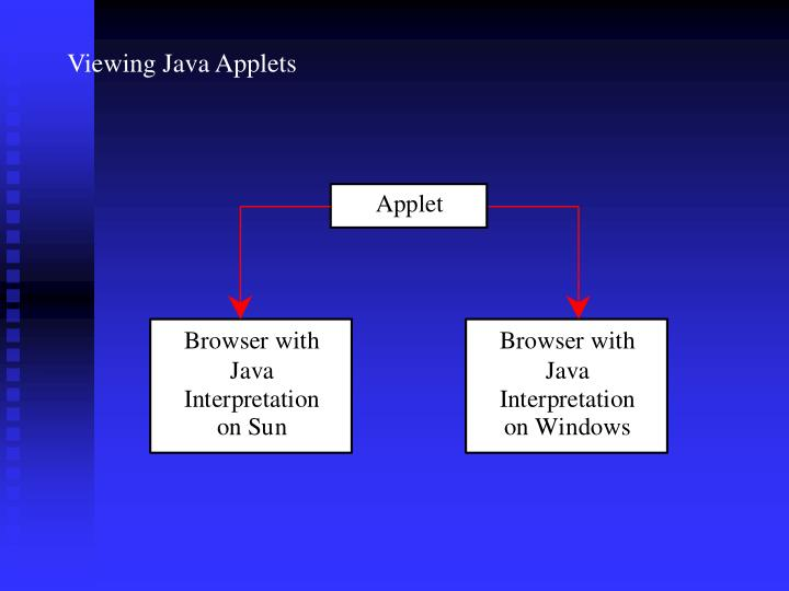 Viewing Java Applets