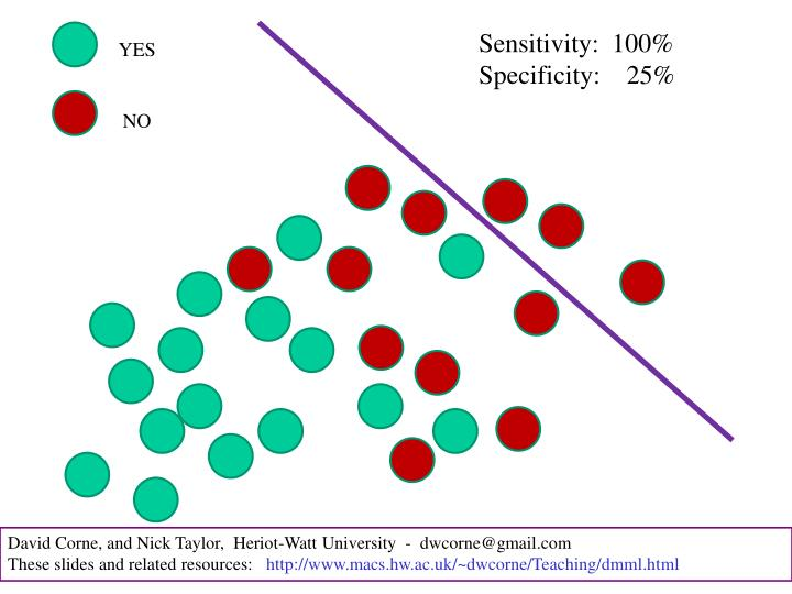 Sensitivity:  100%