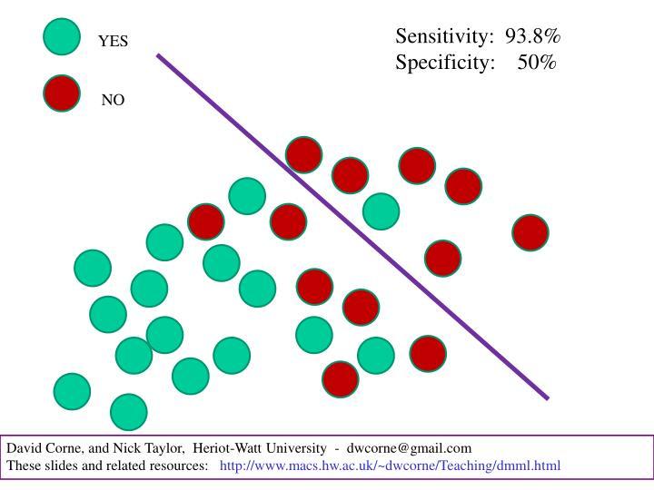 Sensitivity:  93.8%