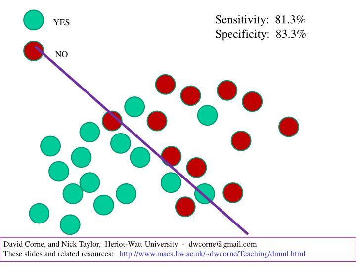 Sensitivity:  81.3%