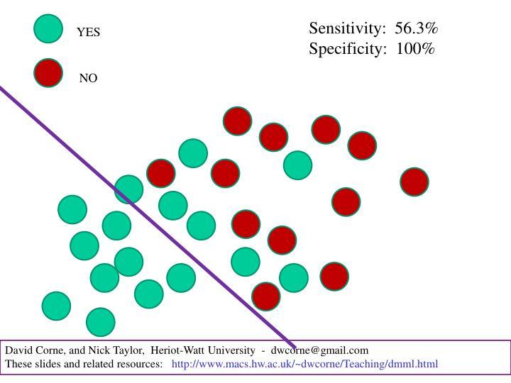 Sensitivity:  56.3%