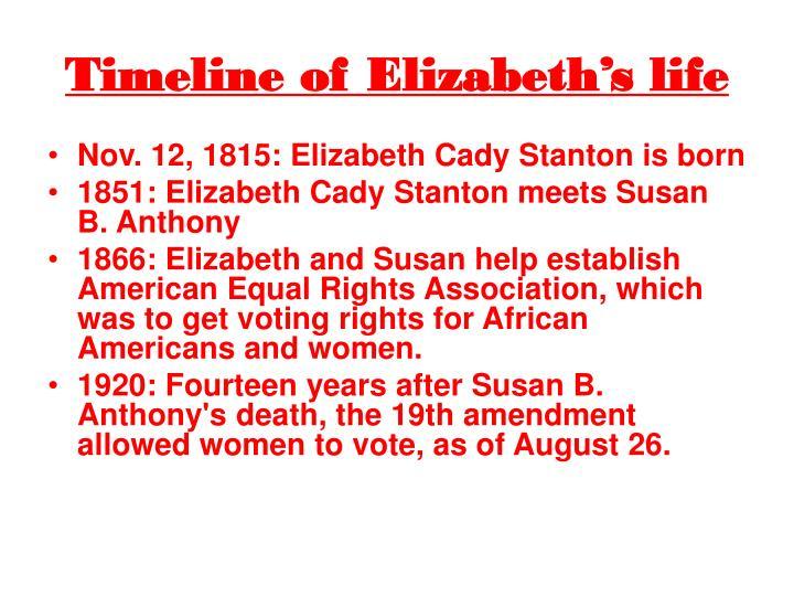 Timeline of Elizabeth's life