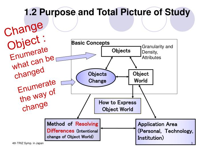 1.2 Purpose and Total Picture of Study