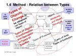 1 4 method relation between types