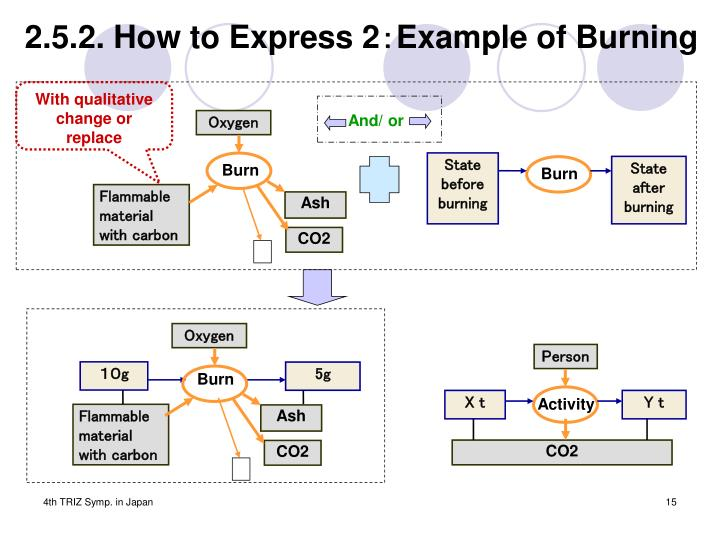 2.5.2. How to Express 2