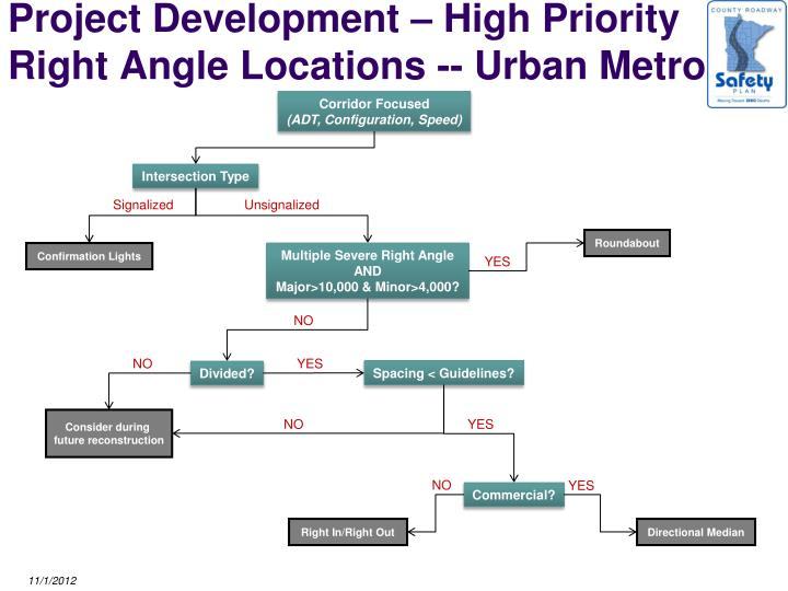 Project Development – High Priority