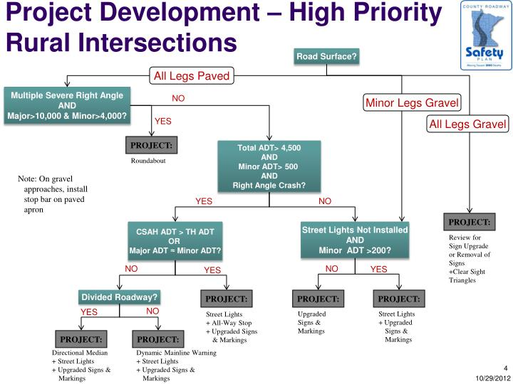 Project Development – High Priority Rural Intersections