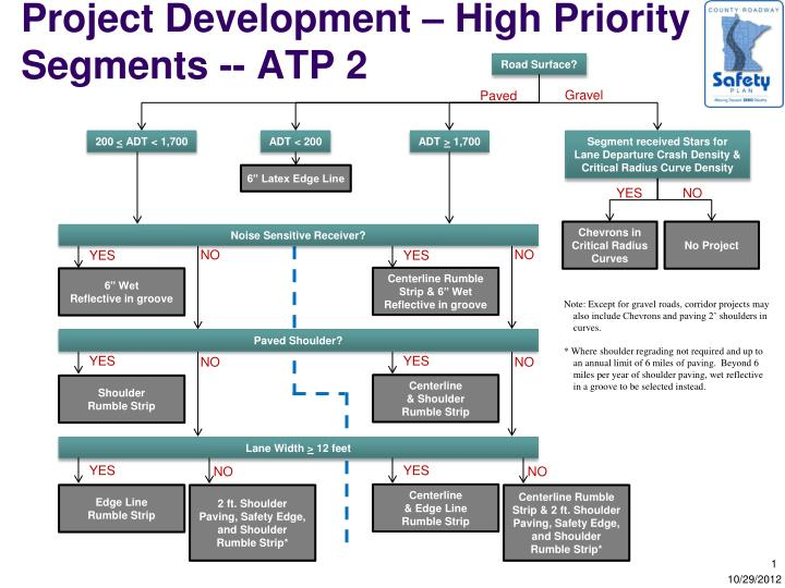 Project development high priority segments atp 2