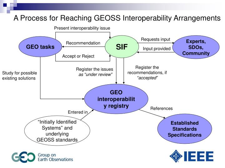 A Process for Reaching GEOSS Interoperability Arrangements