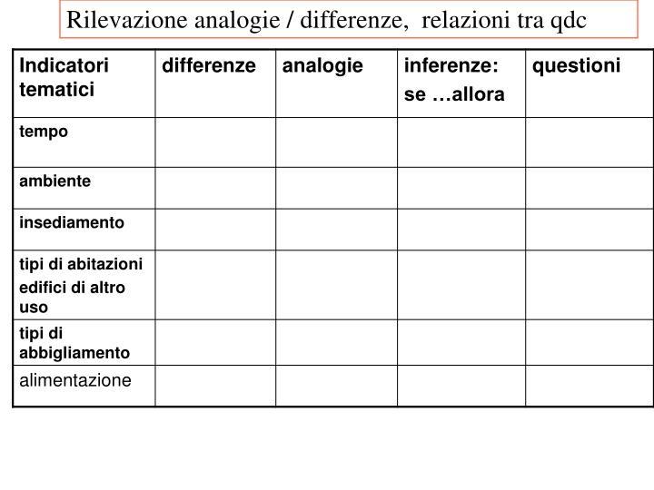 Rilevazione analogie / differenze,  relazioni tra qdc