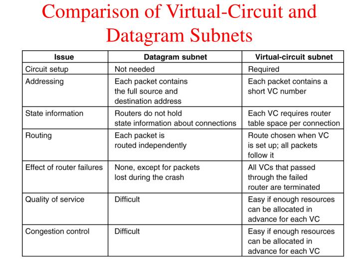 Comparison of Virtual-Circuit and Datagram Subnets