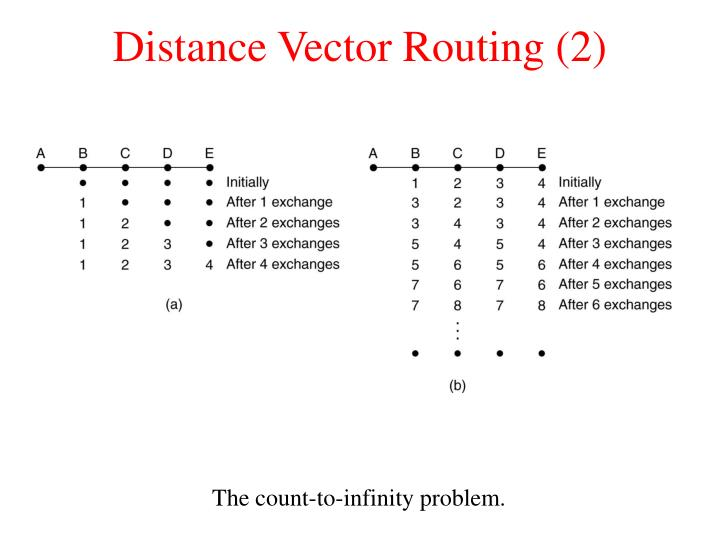 Distance Vector Routing (2)