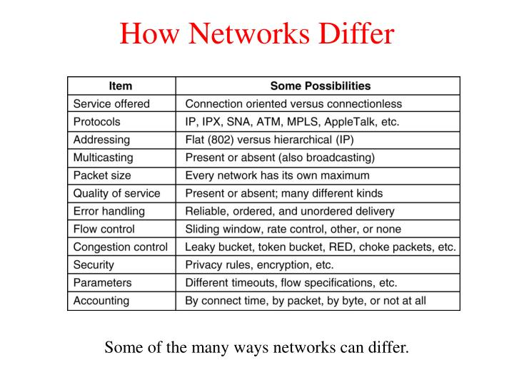 How Networks Differ