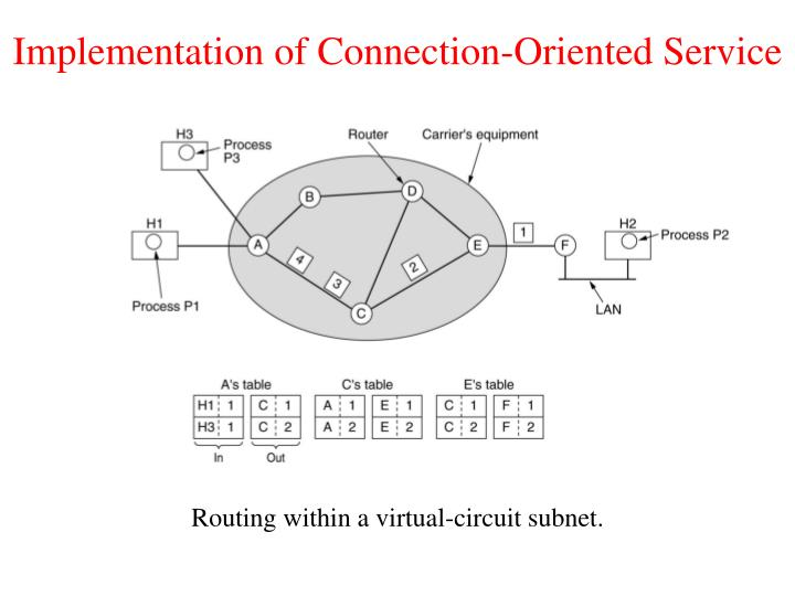 Implementation of Connection-Oriented Service