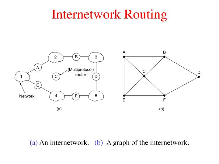 Internetwork Routing