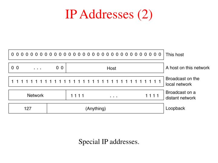 IP Addresses (2)