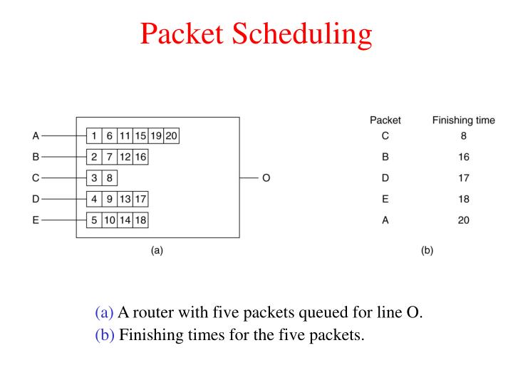 Packet Scheduling