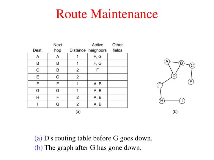 Route Maintenance