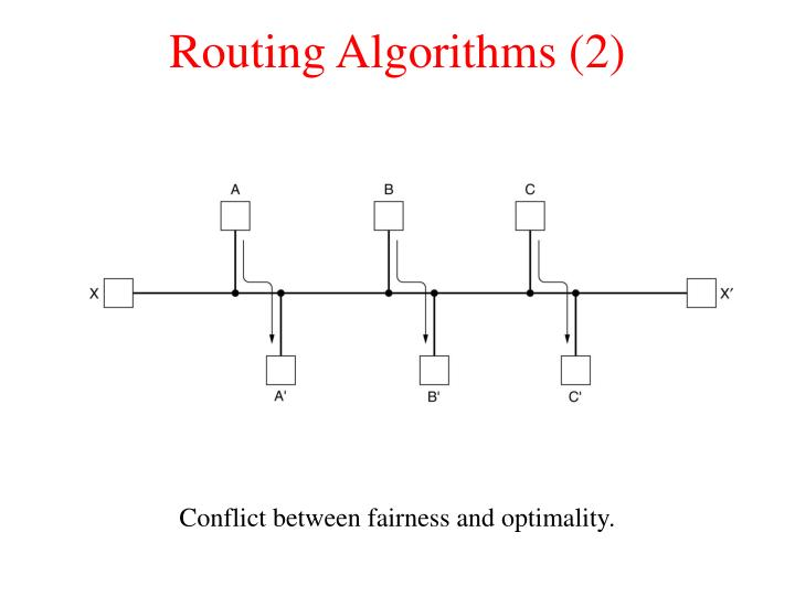 Routing Algorithms (2)